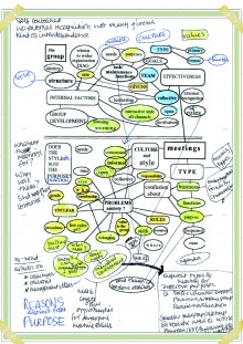MInd map - a diagram to help organise one's thoughts.